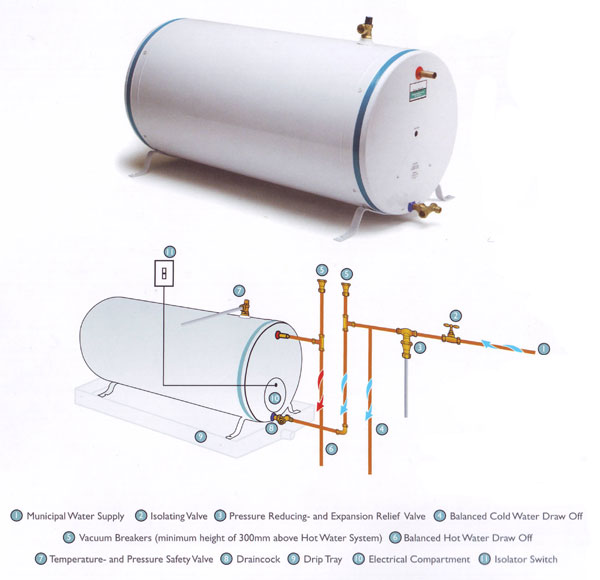 standard geysers tecron water heating  copper cylinders are capable of delivering hot water effeciently to multiple draw off points the installation of copper cylinders is quick and easy,
