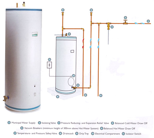 Standard Geysers Tecron Water Heating
